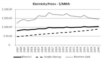 Muskrat Falls Electricity
